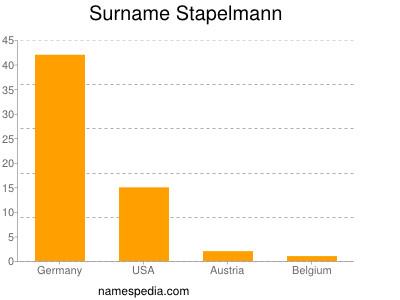 Surname Stapelmann