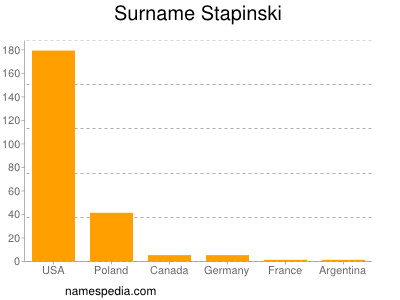 Surname Stapinski