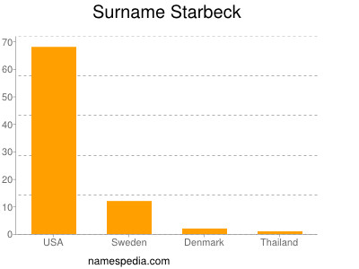 Surname Starbeck