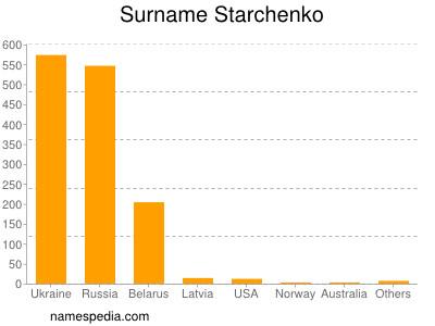 Surname Starchenko