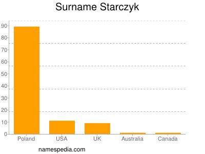 Surname Starczyk