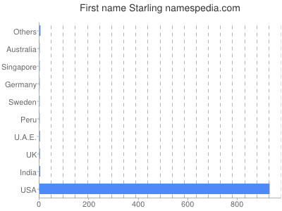 Given name Starling