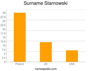 Surname Starnowski
