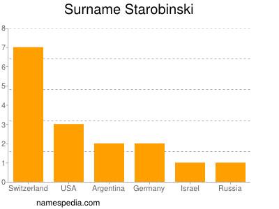 Surname Starobinski
