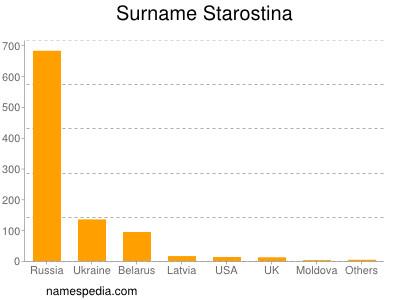 Surname Starostina