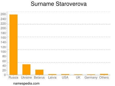 Surname Staroverova