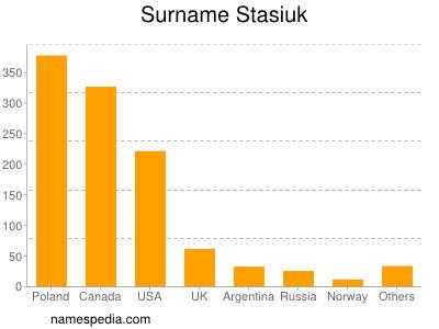 Familiennamen Stasiuk
