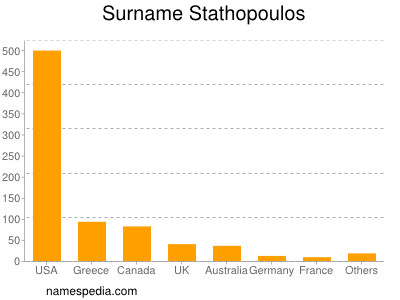 Surname Stathopoulos
