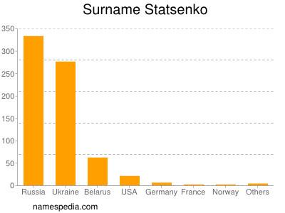 Surname Statsenko