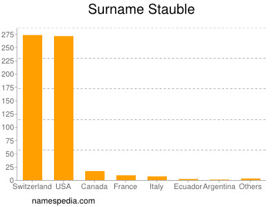 Surname Stauble
