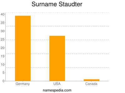 Surname Staudter