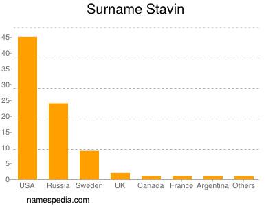 Surname Stavin