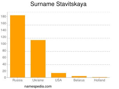 Surname Stavitskaya