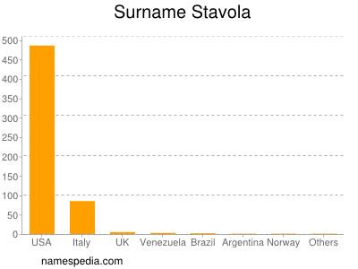 Surname Stavola