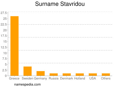 Surname Stavridou