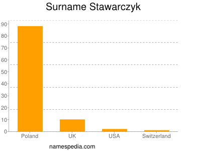 Surname Stawarczyk