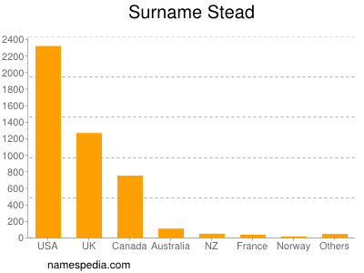 Surname Stead