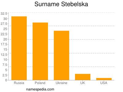 Surname Stebelska