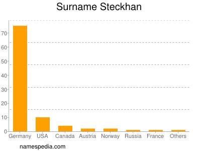 Surname Steckhan