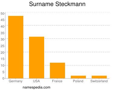 Surname Steckmann