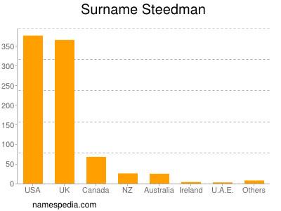 Surname Steedman