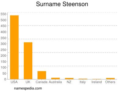 Surname Steenson