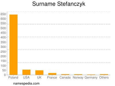 Surname Stefanczyk