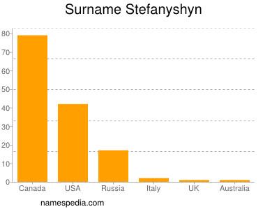 Surname Stefanyshyn