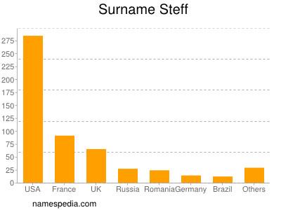 Surname Steff