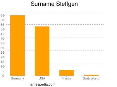Surname Steffgen