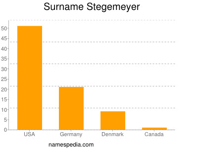 Surname Stegemeyer