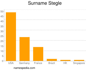 Surname Stegle