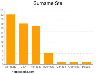 Surname Stei