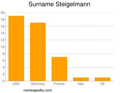 Surname Steigelmann
