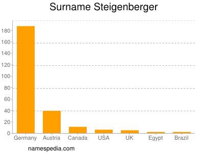 Surname Steigenberger