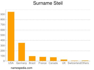 Surname Steil