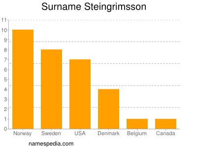 Surname Steingrimsson
