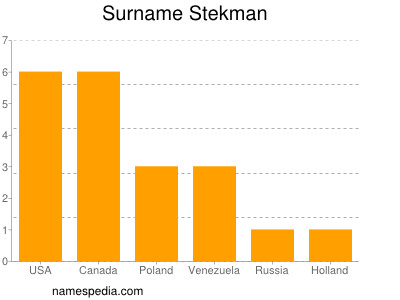 Surname Stekman