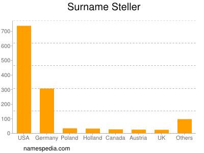 Surname Steller
