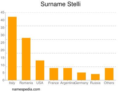 Surname Stelli