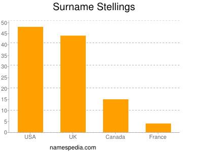 Surname Stellings