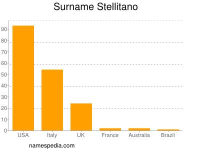 nom Stellitano