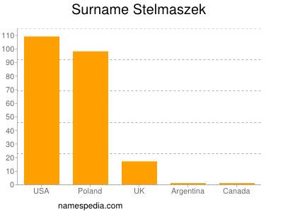 Surname Stelmaszek