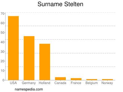 Surname Stelten
