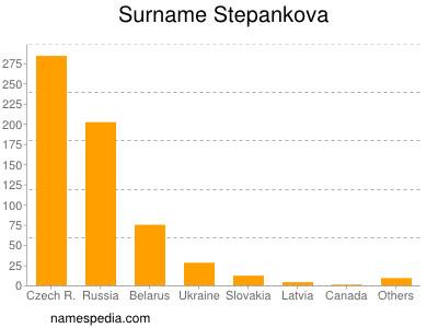 Surname Stepankova