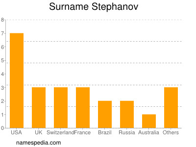 Surname Stephanov