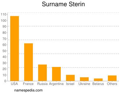 Surname Sterin
