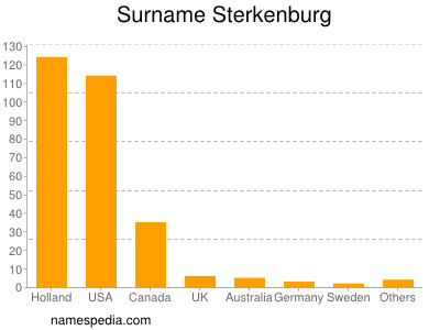 nom Sterkenburg