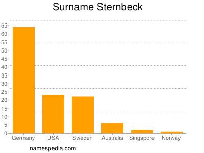 Surname Sternbeck