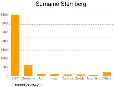 Familiennamen Sternberg